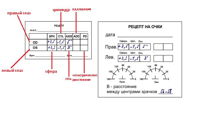 Как расшифровать рецепт на очки и контактные линзы 61af08b3464c1